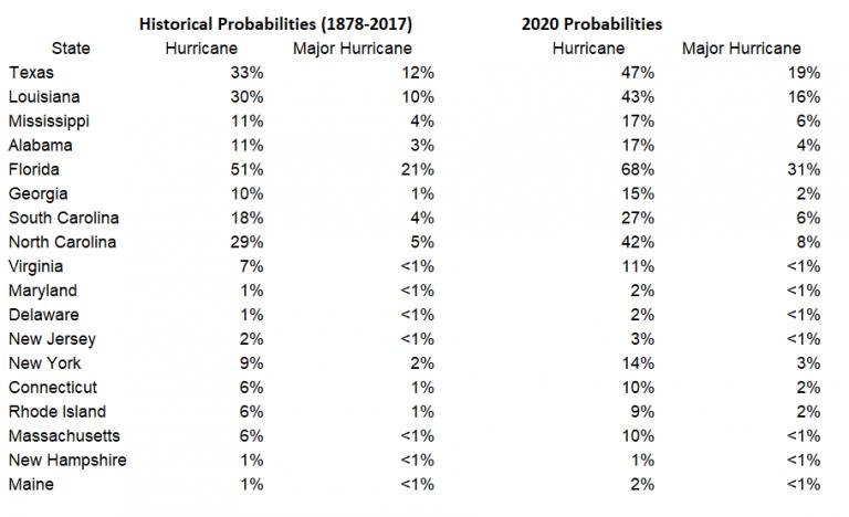 2020 Hurricane Forecast