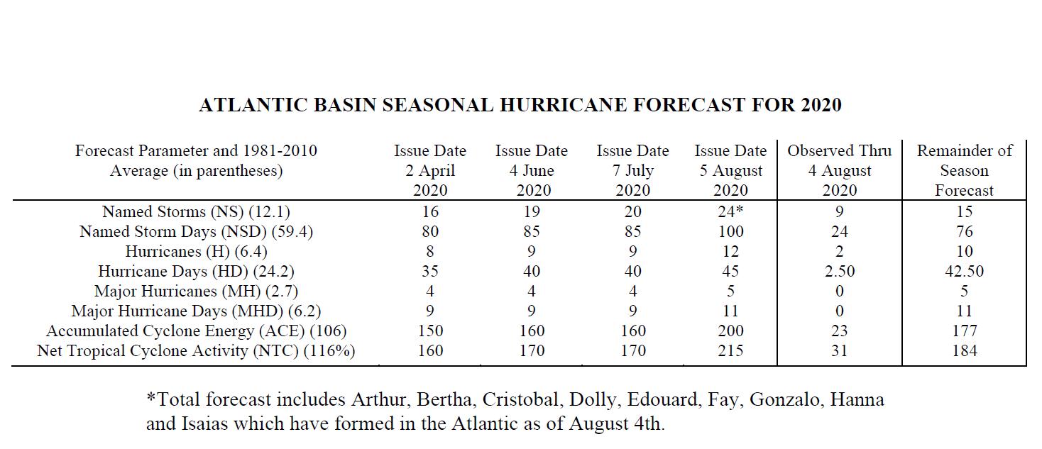 Hurricane Forecast 2020